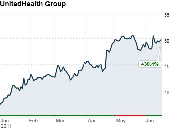 stock united healthcare best performing stocks of 2011 9 unitedhealth group 2