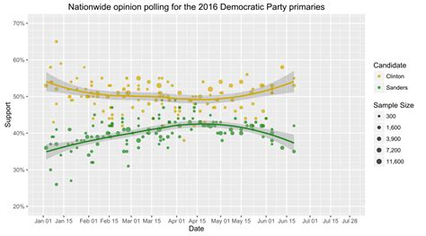 2016 presidential endorsement poll results united auto nationwide opinion polling for the democratic party 2016