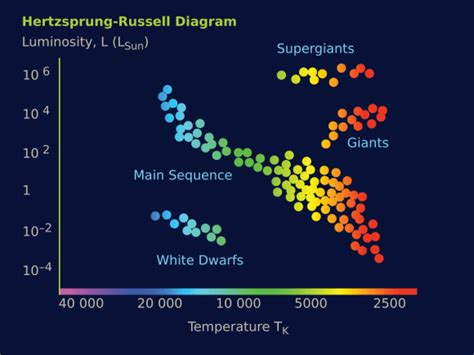 what is the hertzsprung diagram what is the in the universe universe today