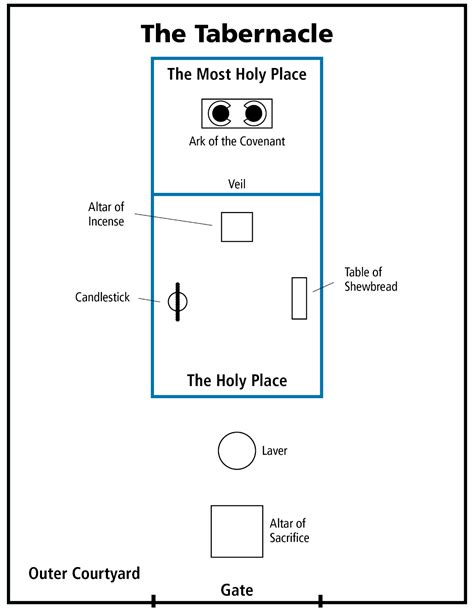 tabernacle in the wilderness diagram diagram of the tabernacle in the wilderness