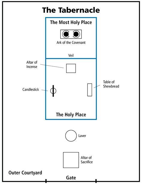 diagram   tabernacle   wilderness
