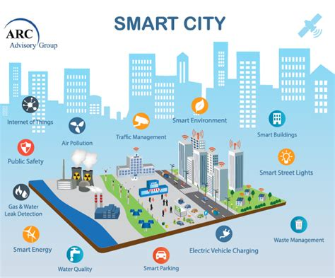 Is Safe For Work In Techsmart With A New Heavycom Show Premiering April 5 by Smart Cities Can Benefit From Digital Transformation Of