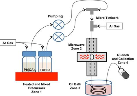 modifiers assisted formation of nickel nanoparticles and nanoparticle technology using microwave heating may impact