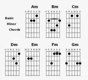 kunci gitar minor fm f m gbm belajar teknik bermain chord yg cepat pandai bermain gitar bagi pemula