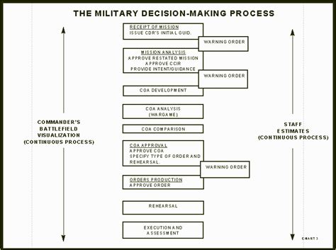 army information brief template decision process mdmp armystudyguidecom