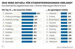 how much do apartments cost costs students pay for rent in german university towns