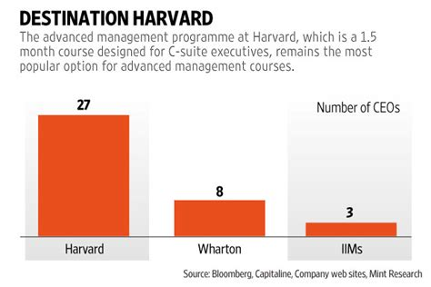 How Many Ceos Mba by How Many Indian Ceos An Mba Livemint