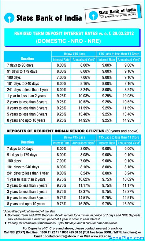 sbi home loan plan chart home design and style