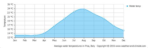 weather pisa climate pisa italy average monthly water temperature