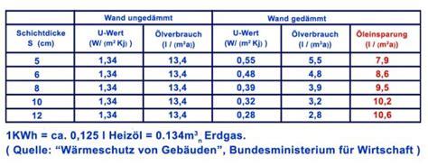 K Wert Fenster Tabelle by Nachtr 228 Gliche Kernd 228 Mmung In Der Praxis D 228 Mmtechnik Heydorn