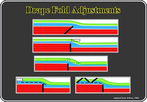 drape fold page7