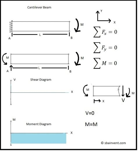 moment diagram cantilever shear and moment diagrams