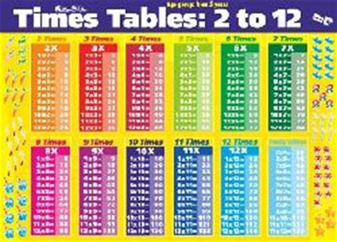 All Times Tables by Search Results For All Times Table Chart Calendar 2015