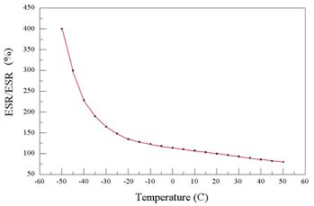 electrolytic capacitor esr vs temperature introduction to electrochemical capacitors in pulse power applications ee times