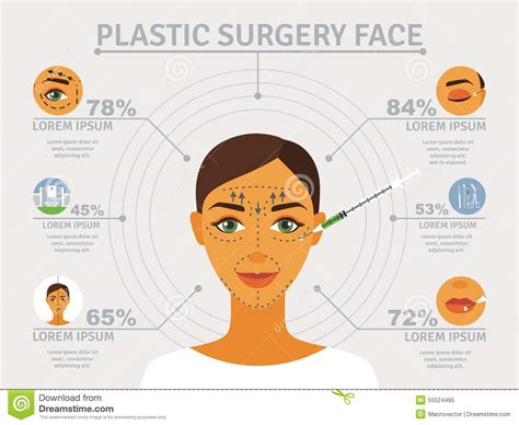 surgery information understanding surgery surgery a to z plastic surgery face infographic poster stock vector