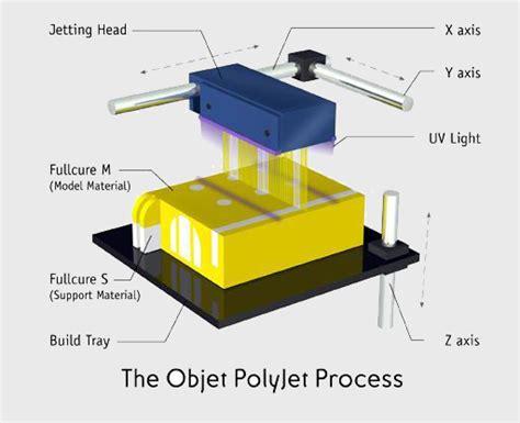 digital light processing 3d printing polyjet matrix 3d printing services process simultaneous