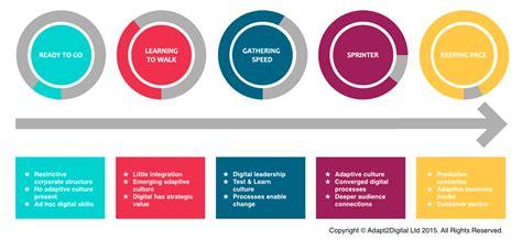 design framework digital india organisation transformation assessment adapt2digital
