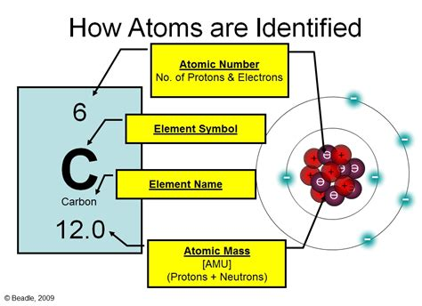 atomic structure and the periodic table periodic table basics vista heights 8th grade science