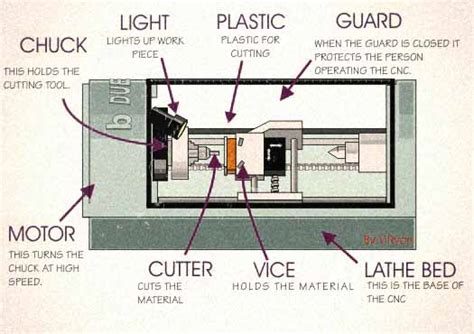 cnc lathe diagram different parts of cnc lathe machine mechanical engineering