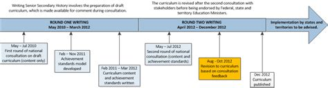 Buku Standard Readings For Senior Middle Schools Revised Edi history foundation to year 12