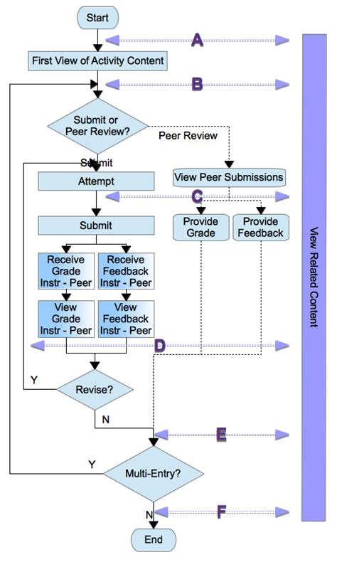 activity flowchart learning analytics specification moodledocs