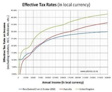 tax year in new zealand new zealand tax rates