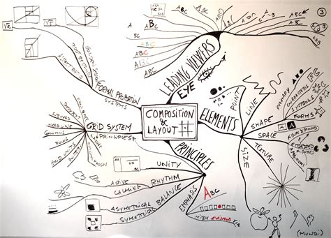map layout graphic design mundi principles of graphic design