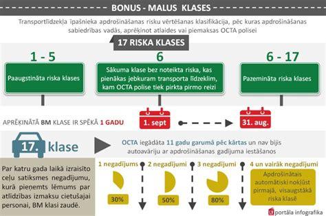 Sterreich Kfz Versicherung Stufen by Bonus Malus Klase Un Tās Noteikšanas Kritēriji Lv Portāls