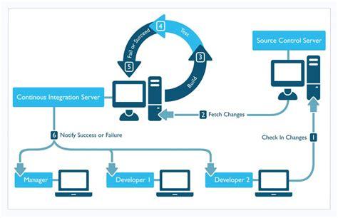 continuous integration workflow diagram continuous integration in devops