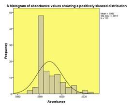 statistics frequency distributions normal distribution