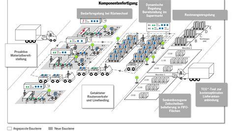 Porsche Consult by Porsche Consulting Die Automobilindustrie Als Vorbild