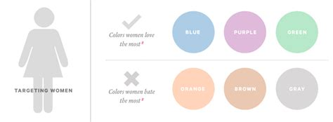 how do colors affect purchases amgrade why facebook is blue the science of colors in marketing