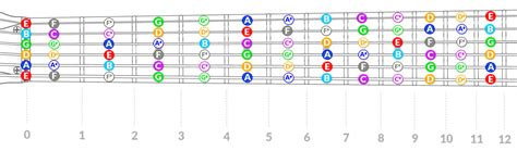 Guitar Notes Memorize The Entire Fretboard With This Visual Method Electric Herald Fretboard Template Generator