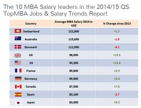 Starting Salary For Mba Graduates In India by Income For Mba Marketing Candidate 2017 2018 Student Forum