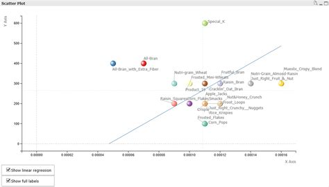 qlikview default themes qlikview scatterplot with dynamic relabelling sci telligent