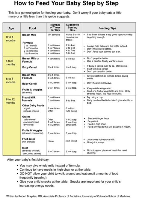 feeding chart info about feeding schedules and guidelines start but don t think i will