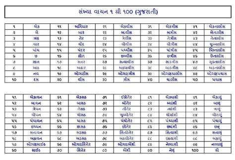 hindi numbers 1 to 100 printable number names worksheets 187 gujarati numbers 1 100 free
