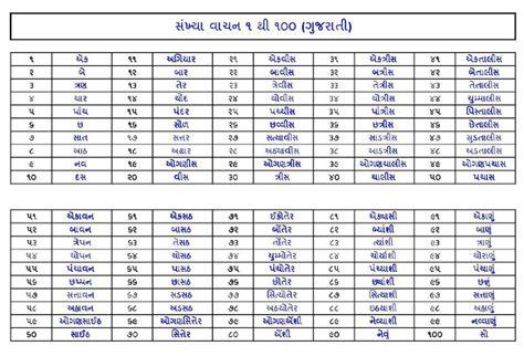 hindi numbers name 1 100 number names worksheets 187 gujarati numbers 1 100 free