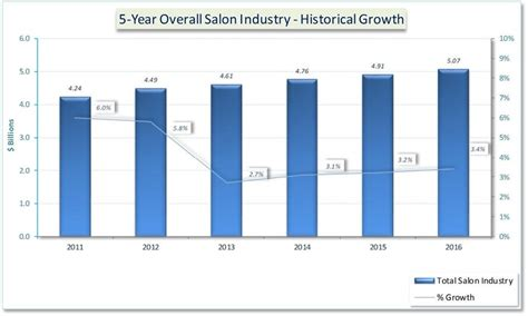 trend statistics for african american hair care 2016 professional salon industry hair care study salon