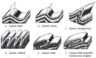 salam bumi materi geografi tektonisme