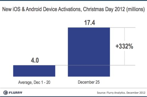 rosetta stone vs duolingo record number of phones and tablets activated on christmas day