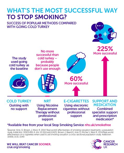 Can You Smoke Cigarettes While Detoxing For A Test by How To Stop Cancer Research Uk