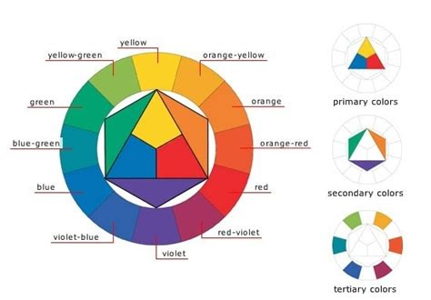 what is blues complementary color why are blue and yellow considered complementary colors