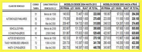 valor soat colombia 2016 valor soat 2013 soat 2013 tarifas soat 2013 precios