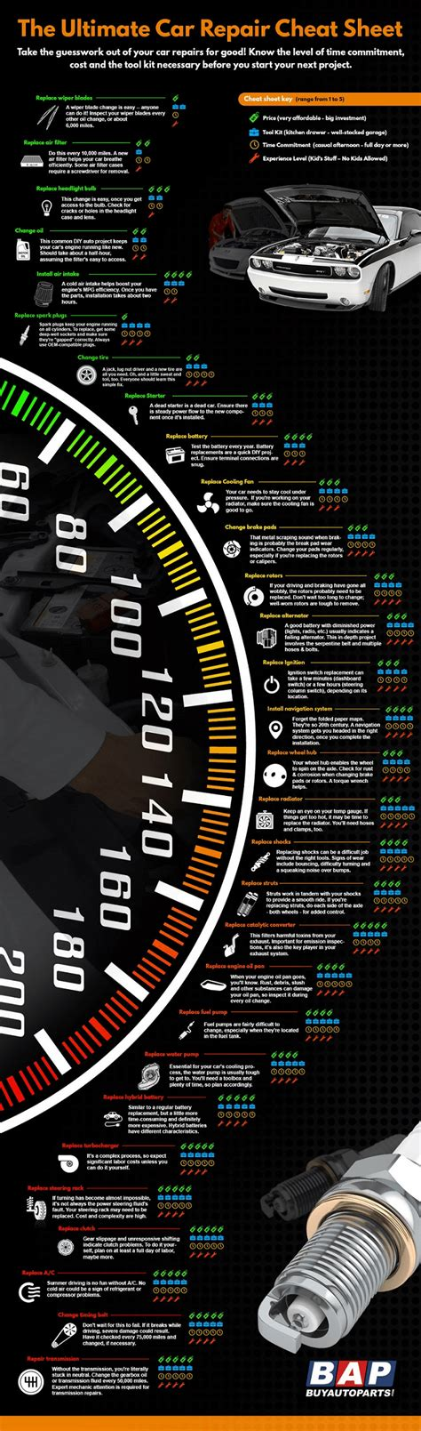 Infographic: The Ultimate Car Repair Cheat Sheet