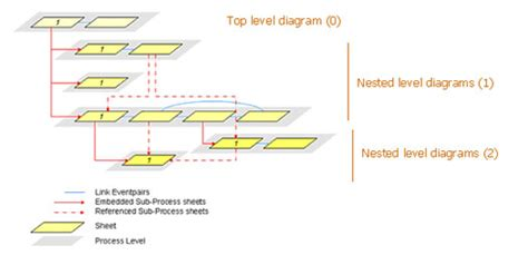 bpmn diagram levels bpms organizing complex bpmn models bpminstitute org