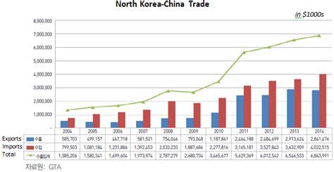 china korea korean economy 187 korea trade investment