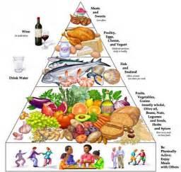 alimenti da evitare per il colesterolo cibi da evitare con il colesterolo