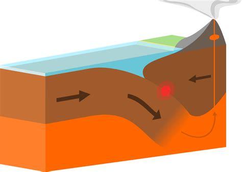 how to a destructive file oceanic continental destructive plate boundary svg