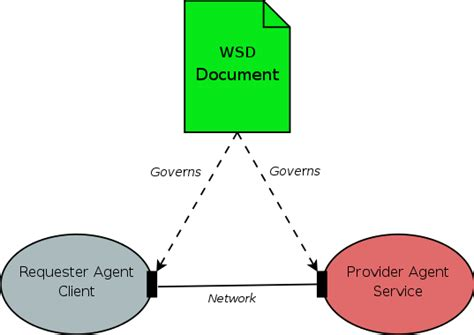 wsdl binding reconciling web services and rest services